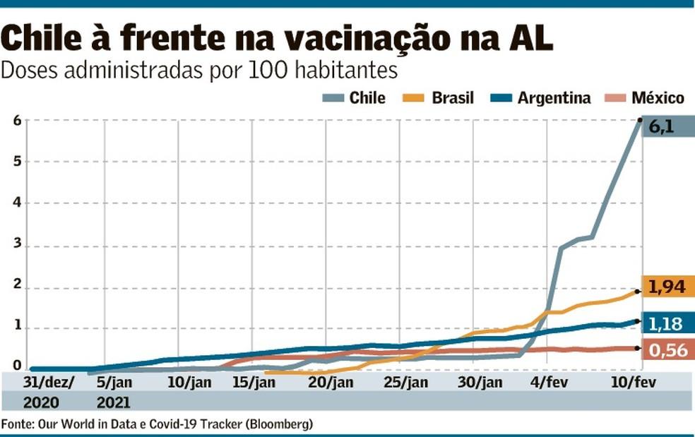 Chile dispara em vacinação na América Latina; Brasil está em ritmo lento
