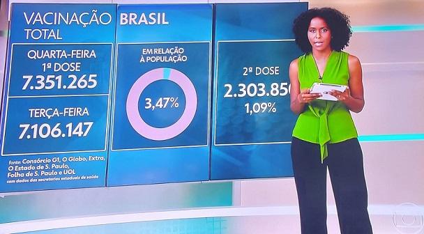 Vacinação Brasil: em ritmo lento, menos de 4% foram vacinados