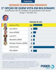 Eleitores de Lula e Bolsonaro citam Ciro como opção